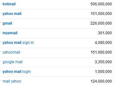 Free Email Keywords